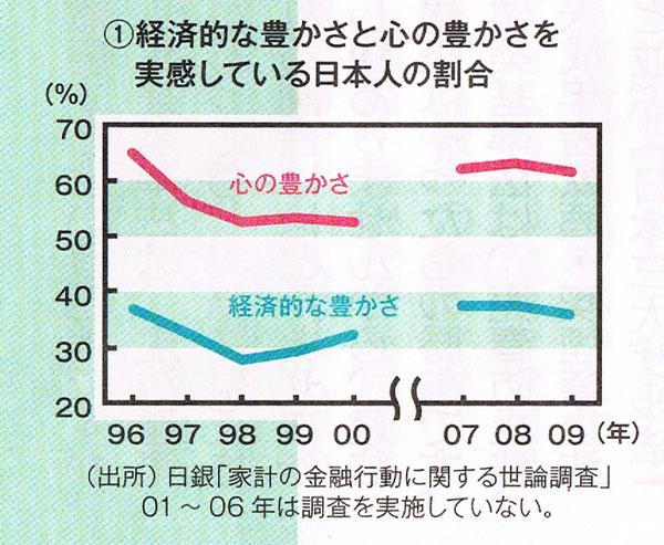 幸福実現党の作ったグラフ