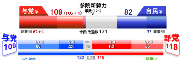 選挙カラー