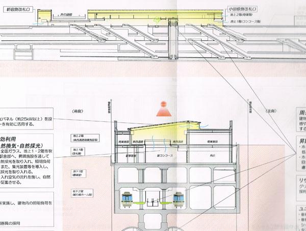 下北沢駅断面図