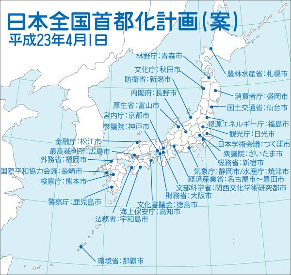 日本全国首都化計画