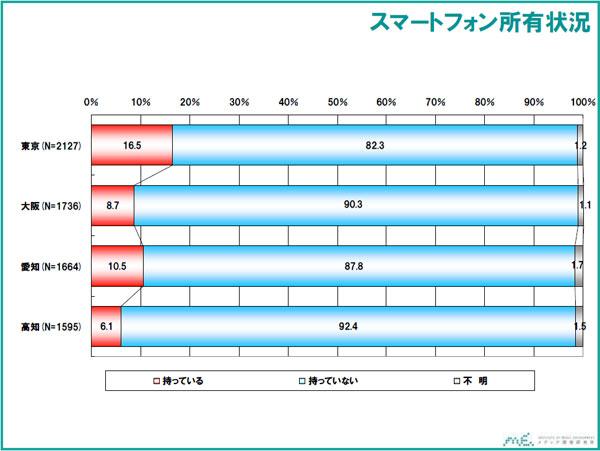 スマホ統計2011a