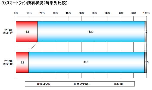 スマホ統計2011b