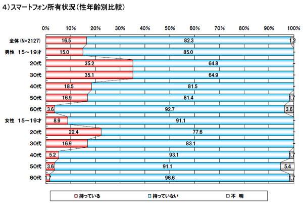 スマホ統計2011c