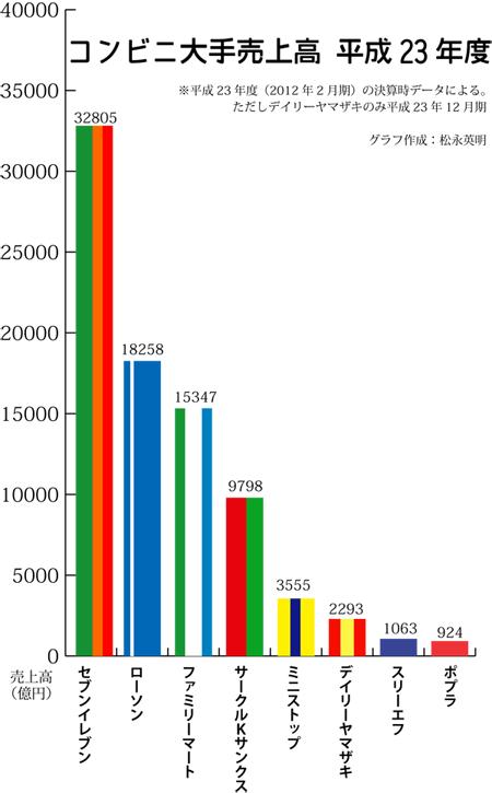 コンビニの全店売上高グラフ(2012年2月期)