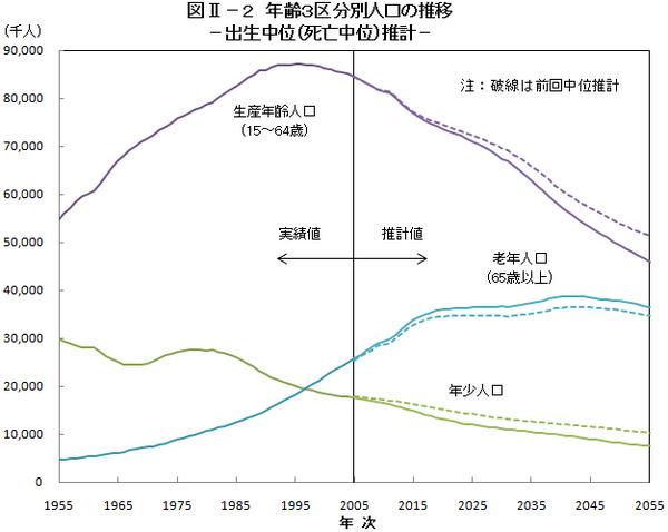 年齢三区分別の人口の推移