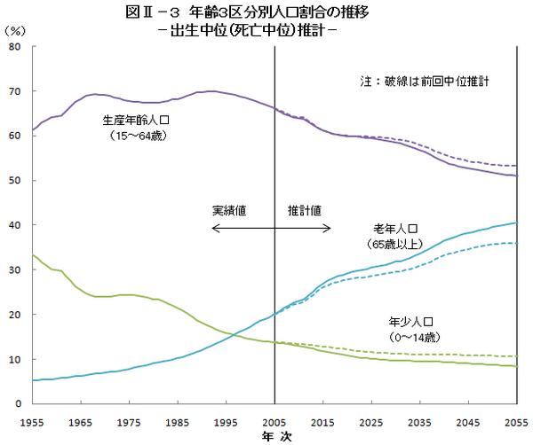 年齢三区分別人口割合の推移